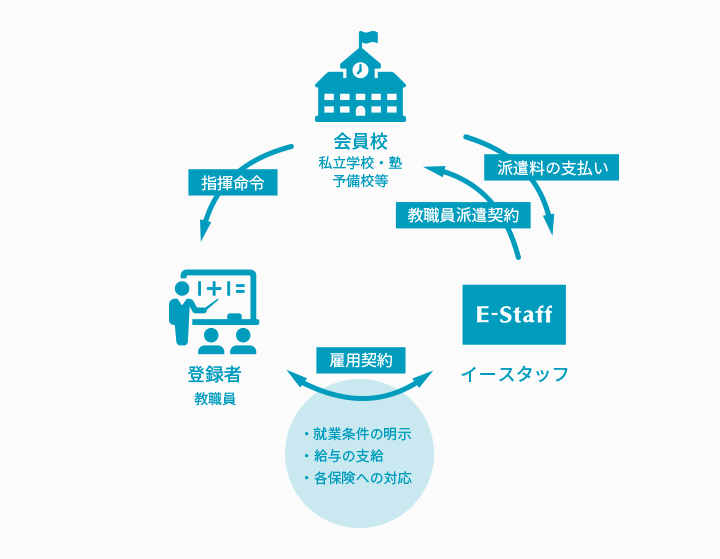 「派遣」採用の流れ