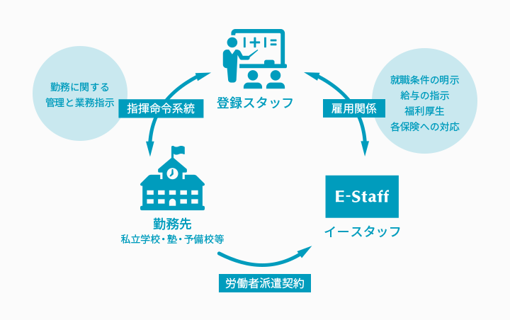 「派遣」勤務形態における雇用関係と指揮命令系統