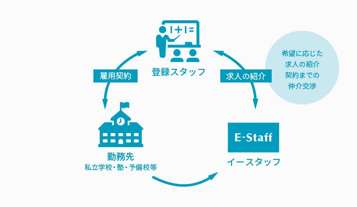 「紹介」勤務形態における求人紹介・雇用関係